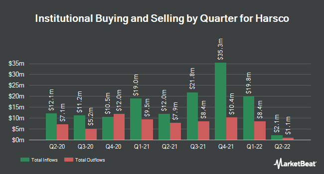 Institutional Ownership by Quarter for Harsco (NYSE:HSC)