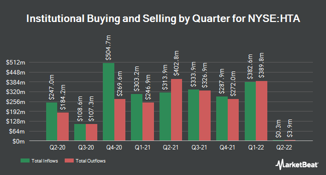 Institutional Ownership by Quarter for Healthcare Trust of America (NYSE:HTA)