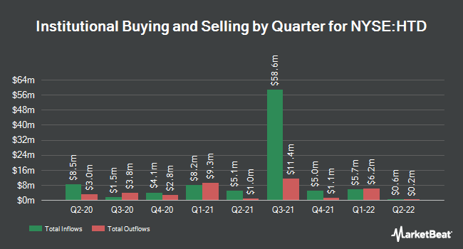 Institutional Ownership by Quarter for John Hancock Tax-Advantage Dvd Incom Fd. (NYSE:HTD)