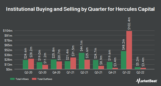 Institutional Ownership by Quarter for Hercules Capital (NYSE:HTGC)