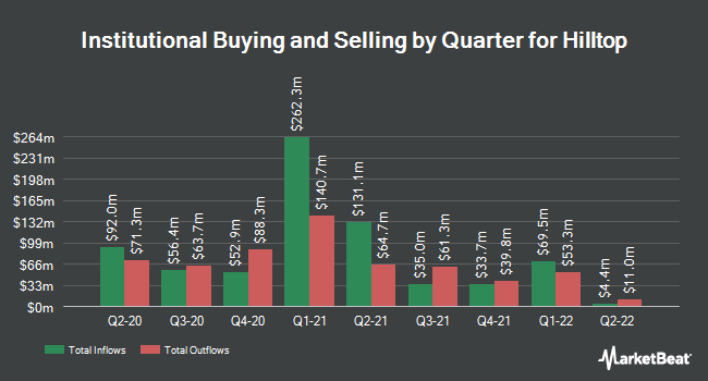 Institutional Ownership by Quarter for Hilltop (NYSE:HTH)