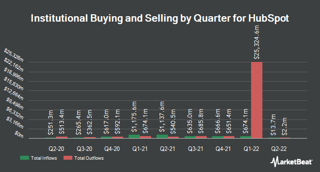 Institutional Ownership by Quarter for HubSpot (NYSE:HUBS)
