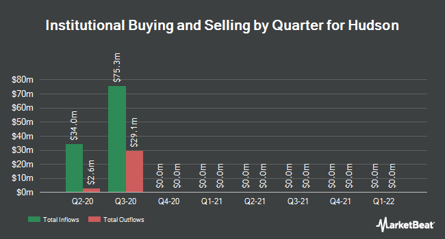 Institutional Ownership by Quarter for Hudson (NYSE:HUD)