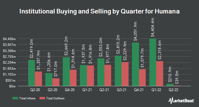 Institutional Ownership by Quarter for Humana (NYSE:HUM)
