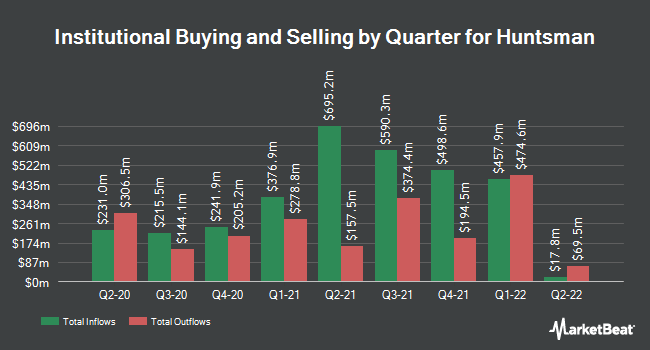 Institutional Ownership by Quarter for Huntsman (NYSE:HUN)