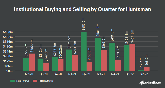 Institutional Ownership by Quarter for Huntsman Corporation (NYSE:HUN)