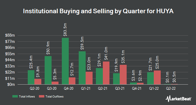 Institutional Ownership by Quarter for HUYA (NYSE:HUYA)