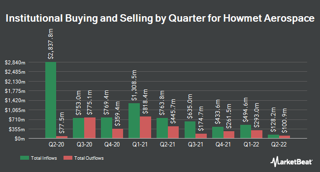 Institutional Ownership by Quarter for Howmet Aerospace (NYSE:HWM)
