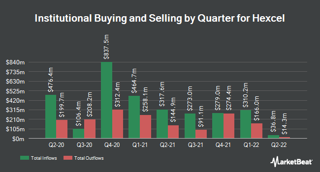 Institutional Ownership by Quarter for Hexcel Corporation (NYSE:HXL)