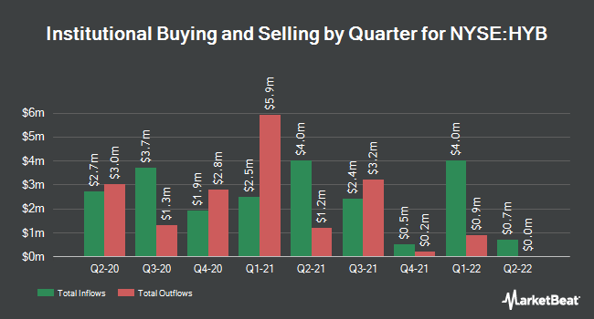 Institutional Ownership by Quarter for New America High Income Fund (NYSE:HYB)