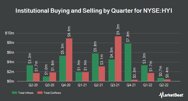 Institutional Ownership by Quarter for Western Asset High Yield Defined Opportunity Fund (NYSE:HYI)