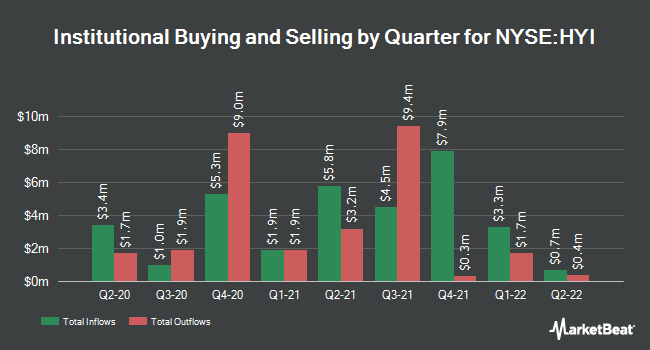 Institutional Ownership by Quarter for Western Asset High Yield Dfnd Opp FI (NYSE:HYI)
