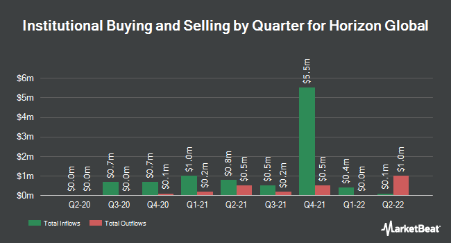 Institutional Ownership by Quarter for Horizon Global Corporation (NYSE:HZN)