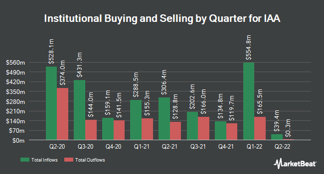 Institutional Ownership by Quarter for IAA (NYSE:IAA)