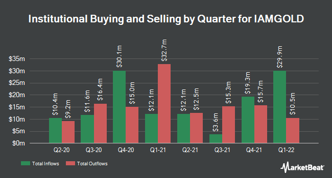 Institutional Ownership by Quarter for Iamgold (NYSE:IAG)