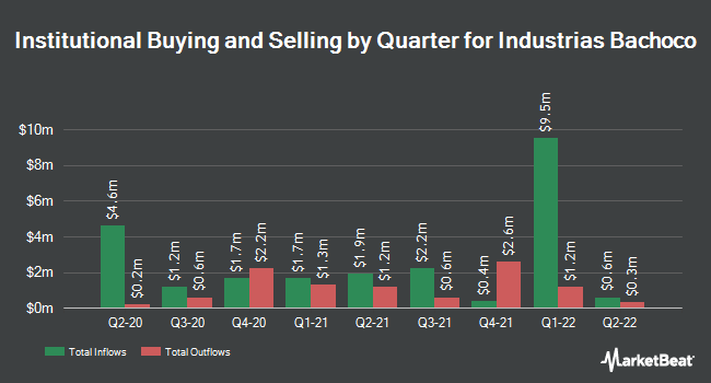 Institutional Ownership by Quarter for Industrias Bachoco, S.A.B. de C.V. (NYSE:IBA)