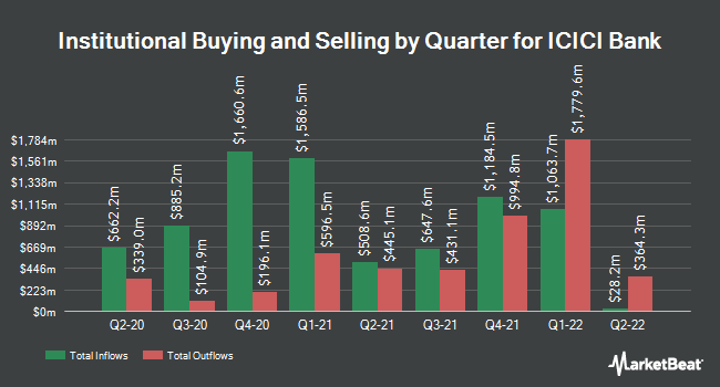 Institutional Ownership by Quarter for ICICI Bank Limited (NYSE:IBN)