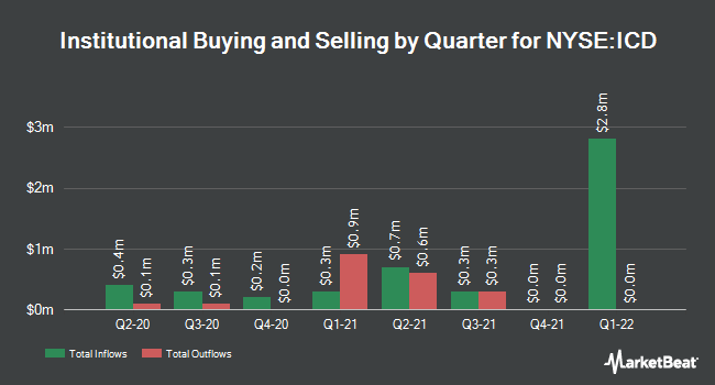 Institutional Ownership by Quarter for Independence Contract Drilling (NYSE:ICD)