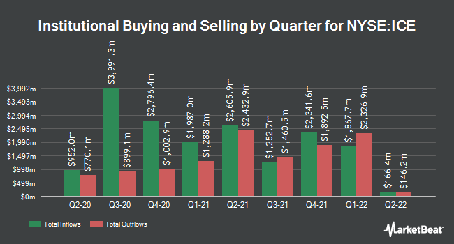 Institutional Ownership by Quarter for Intercontinental Exchange (NYSE:ICE)
