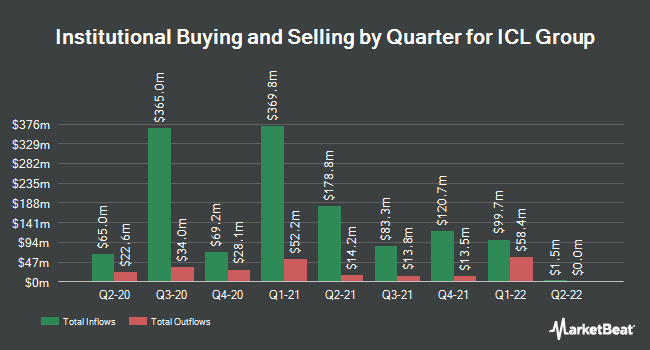 Institutional Ownership by Quarter for ICL Group (NYSE:ICL)