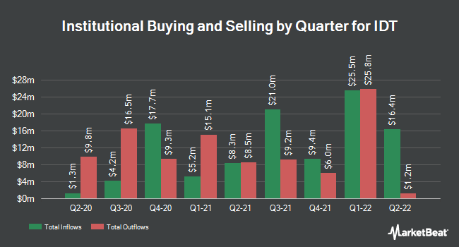 Institutional Ownership by Quarter for IDT Corporation (NYSE:IDT)
