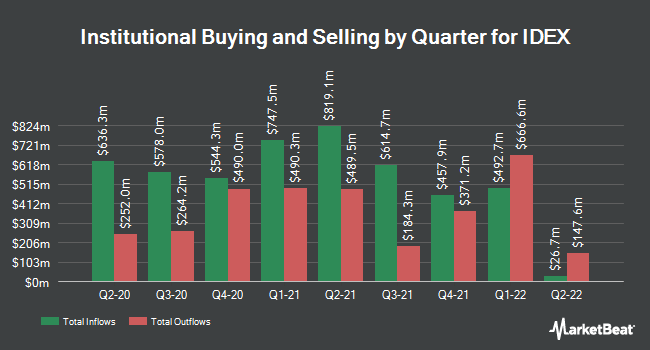 Institutional Ownership by Quarter for IDEX Corporation (NYSE:IEX)