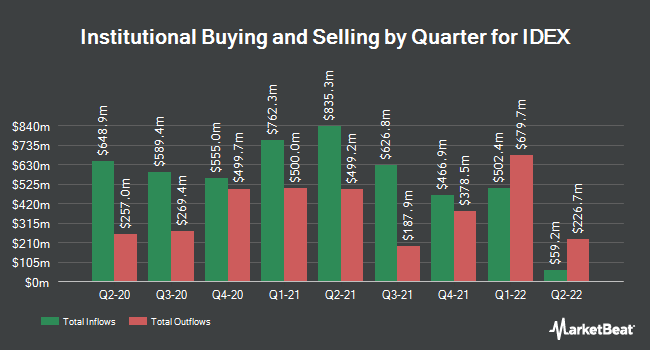 Institutional Ownership by Quarter for IDEX (NYSE:IEX)