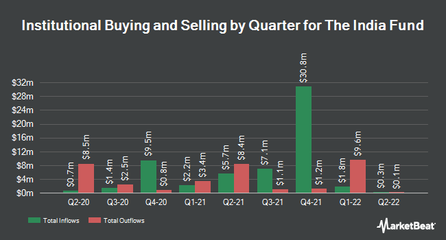 Institutional Ownership by Quarter for The India Fund (NYSE:IFN)