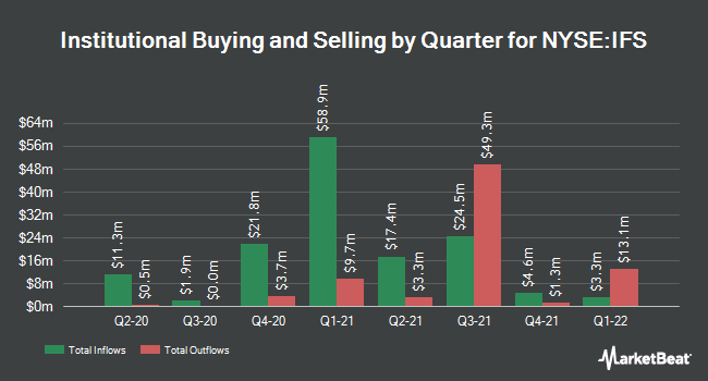 Institutional Ownership by Quarter for Intercorp Financial Services (NYSE:IFS)