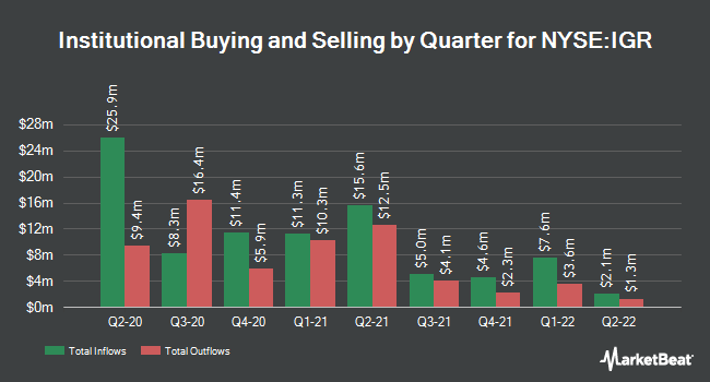 Institutional Ownership by Quarter for CBRE Clarion Global Real Estate Incm Fd (NYSE:IGR)