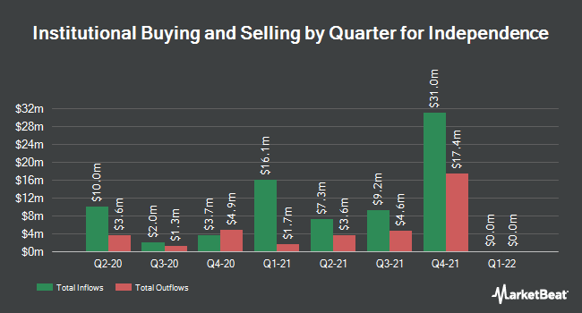 Institutional Ownership by Quarter for Independence Holding Company (NYSE:IHC)