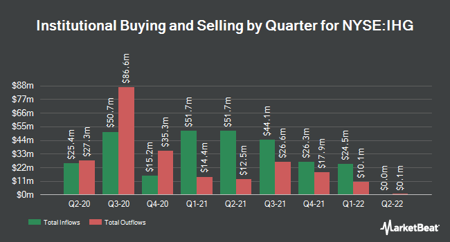 Institutional Ownership by Quarter for InterContinental Hotels Group (NYSE:IHG)