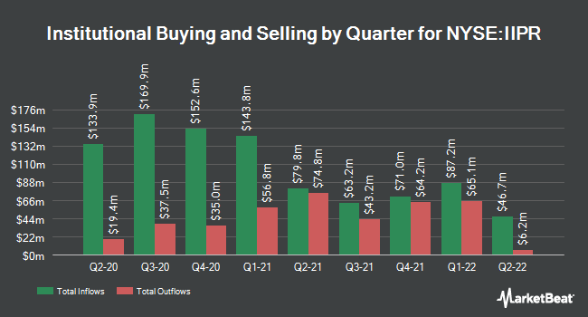 Institutional Ownership by Quarter for Innovative Industrial Properties (NYSE:IIPR)