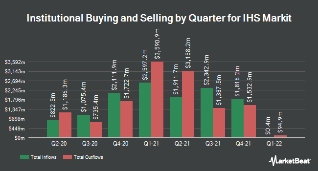 Institutional Ownership by Quarter for IHS Markit (NYSE:INFO)