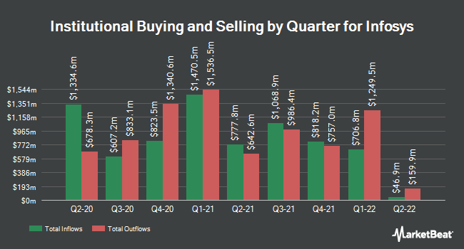Institutional Ownership by Quarter for Infosys Limited (NYSE:INFY)