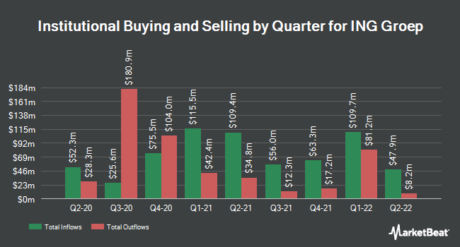 Institutional Ownership by Quarter for ING Groep (NYSE:ING)