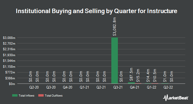Institutional Ownership by Quarter for Instructure (NYSE:INST)