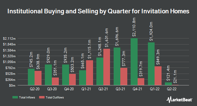 Institutional Ownership by Quarter for Invitation Homes (NYSE:INVH)