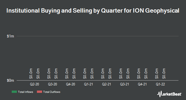 Institutional Ownership by Quarter for Ion Geophysical Corporation (NYSE:IO)