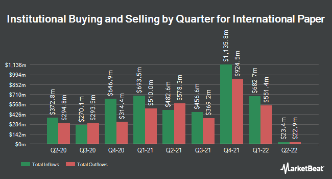Institutional Ownership by Quarter for International Paper (NYSE:IP)