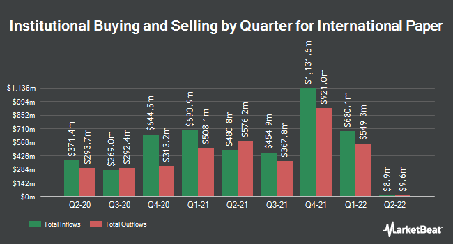 Institutional Ownership by Quarter for International Paper Co (NYSE:IP)