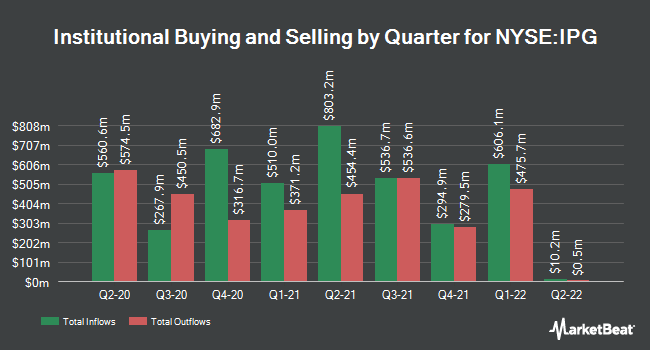 Institutional Ownership by Quarter for Interpublic Group of Companies, Inc. (The) (NYSE:IPG)
