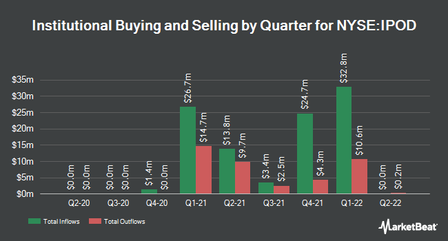 Institutional Ownership by Quarter for Social Capital Hedosophia Holdings Corp. IV (NYSE:IPOD)