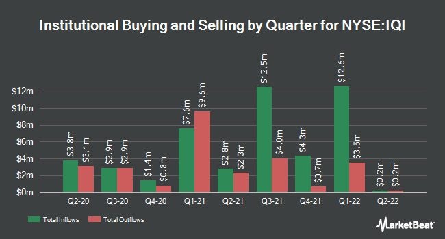 Institutional Ownership by Quarter for Invesco Quality Municipal Income Trust (NYSE:IQI)