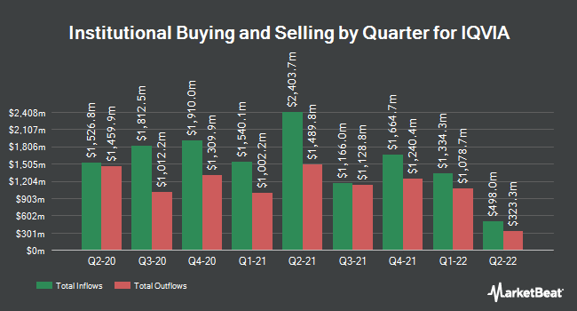 Institutional Ownership by Quarter for Iqvia (NYSE:IQV)