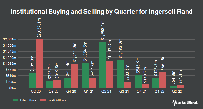Institutional Ownership by Quarter for Ingersoll-Rand PLC (Ireland) (NYSE:IR)
