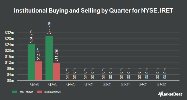 Institutional Ownership by Quarter for Investors Real Estate Trust Reit (NYSE:IRET)