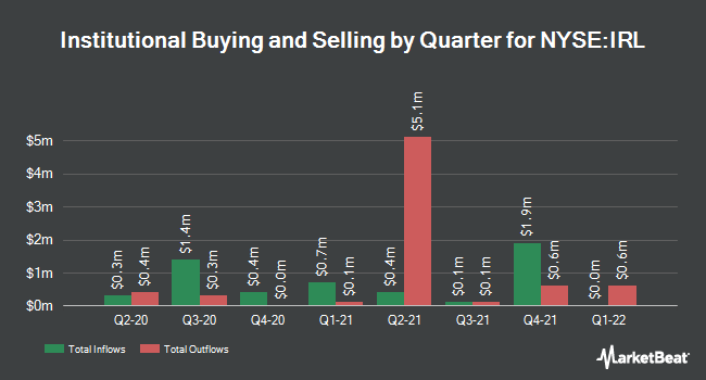 Institutional Ownership by Quarter for The New Ireland Fund (NYSE:IRL)