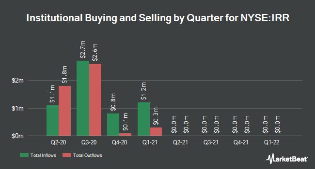 Institutional Ownership by Quarter for Voya Natural Resources Equity Income Fnd (NYSE:IRR)
