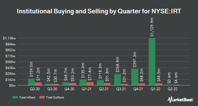 Institutional Ownership by Quarter for Independence Realty Trust (NYSE:IRT)